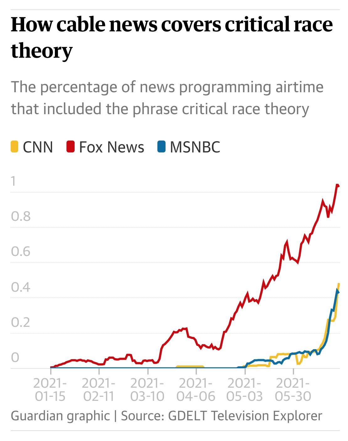 From viral videos to Fox News: how rightwing media fueled the critical race theory panic